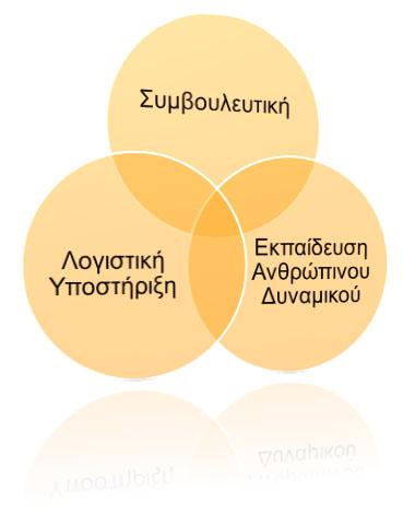 4obs στρατηγικο πλεονεκτημα